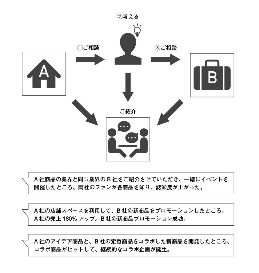 cross-overトップページ_業務内容3